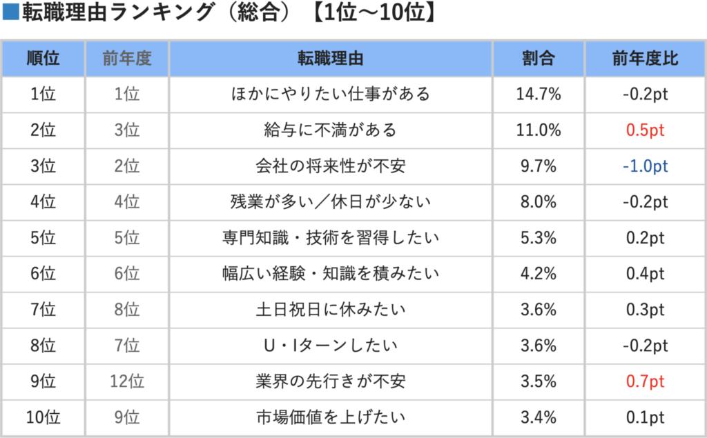 doda 転職理由ランキング2019<総合>