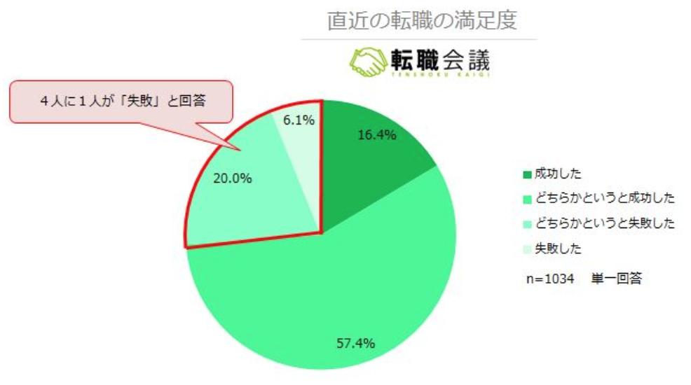 転職後悔 割合 転職会議report