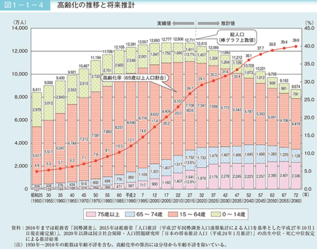内閣府 高齢化の現状と将来像