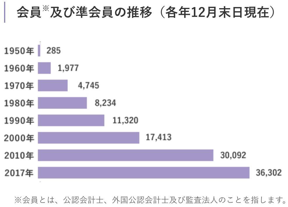 日本公認会計士協会 会計士人数