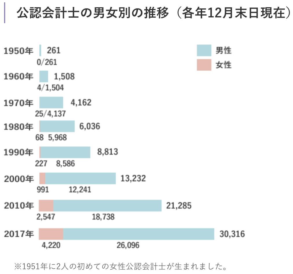 日本公認会計士協会 女性 割合
