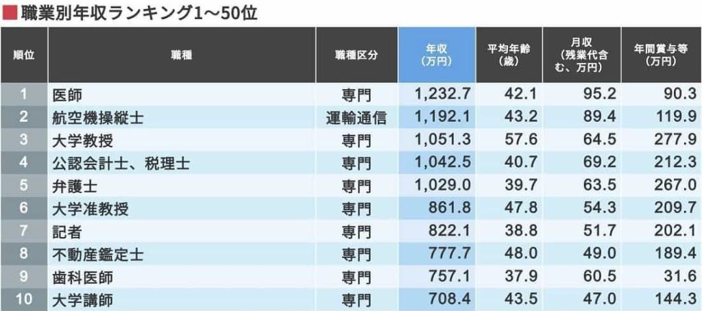 東洋経済online 最新版!129の「職業別年収ランキング」