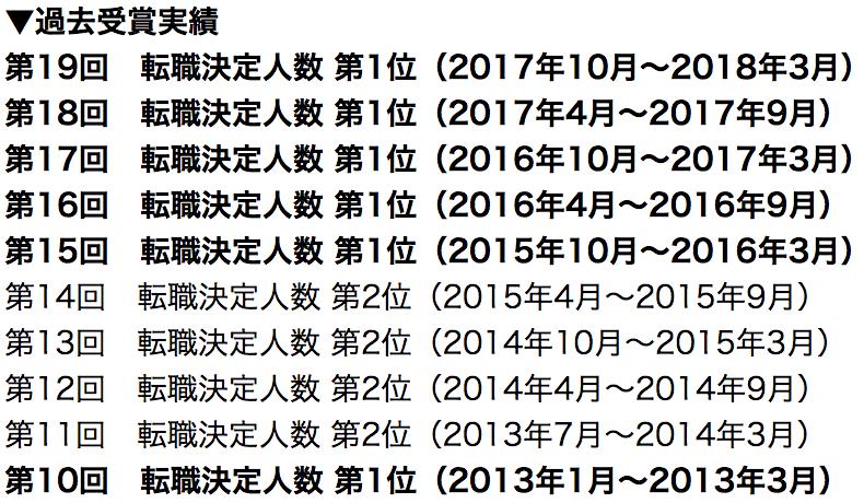 ワークポート 転職決定ランキング 6連覇