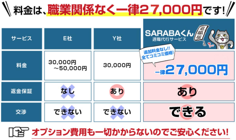 SARABA 料金比較 27,000円