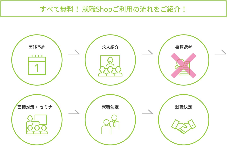 就職Shop 利用の流れ