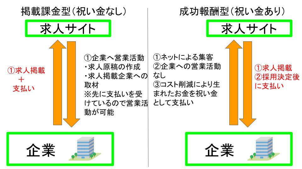 求人サイト 掲載課金型 成功報酬型