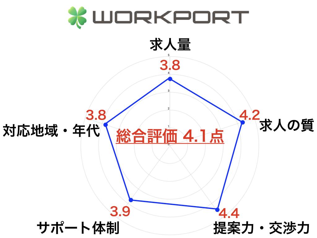 ワークポート 概要 特徴