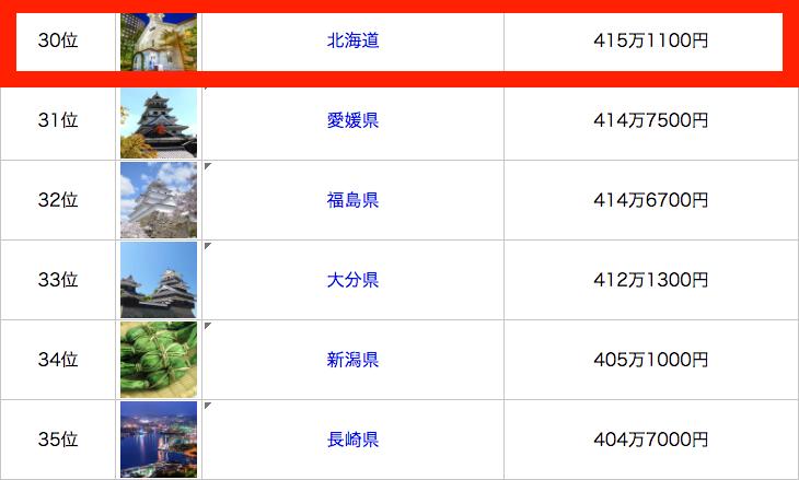 北海道 平均年収ランキング