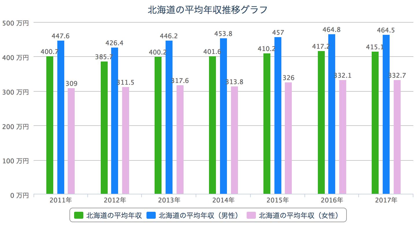 北海道 平均年収推移