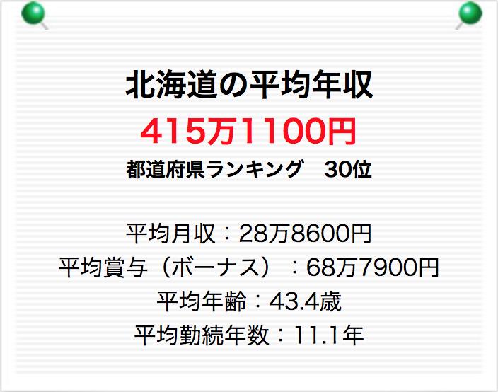 北海道 平均年収
