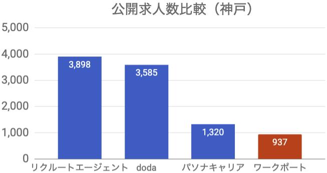ワークポート 公開求人数 神戸