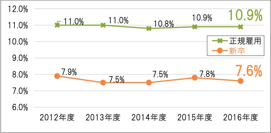 看護師 離職率 公益社団法人日本看護協会 News Release