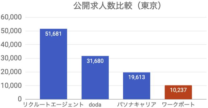 ワークポート 公開求人数 東京