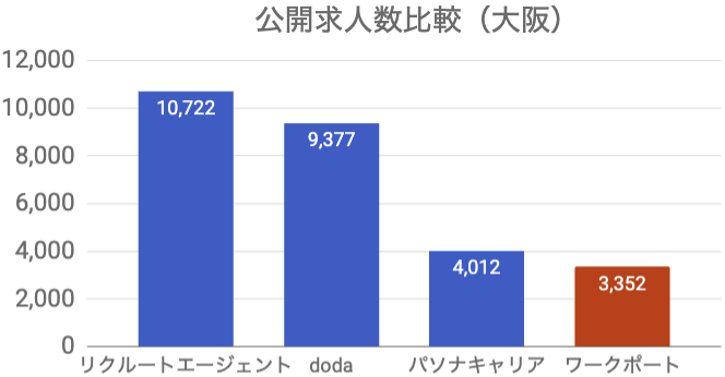 ワークポート 公開求人数 大阪