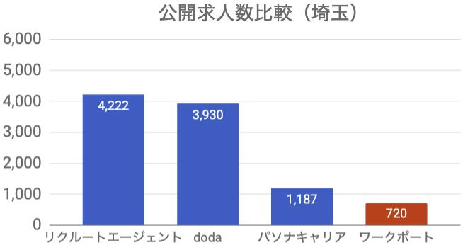 ワークポート 公開求人数 埼玉