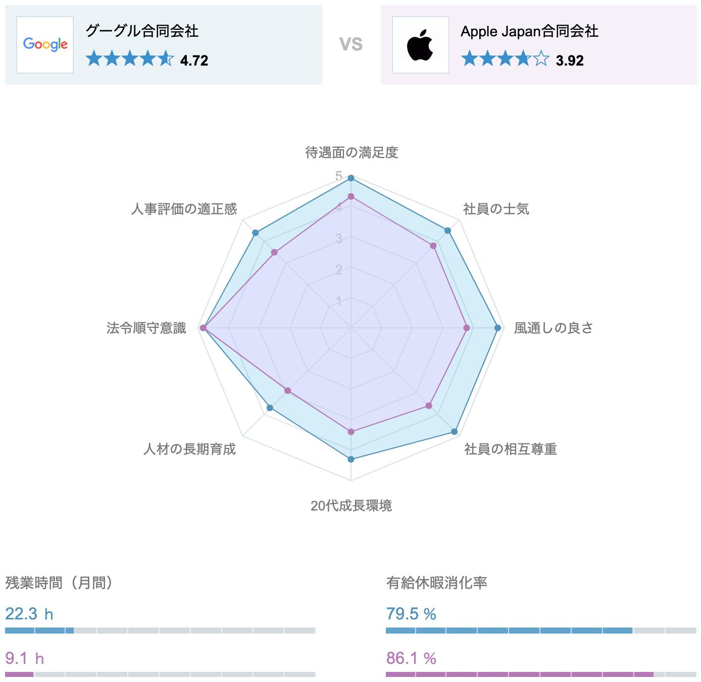 オープンワーク 競合比較