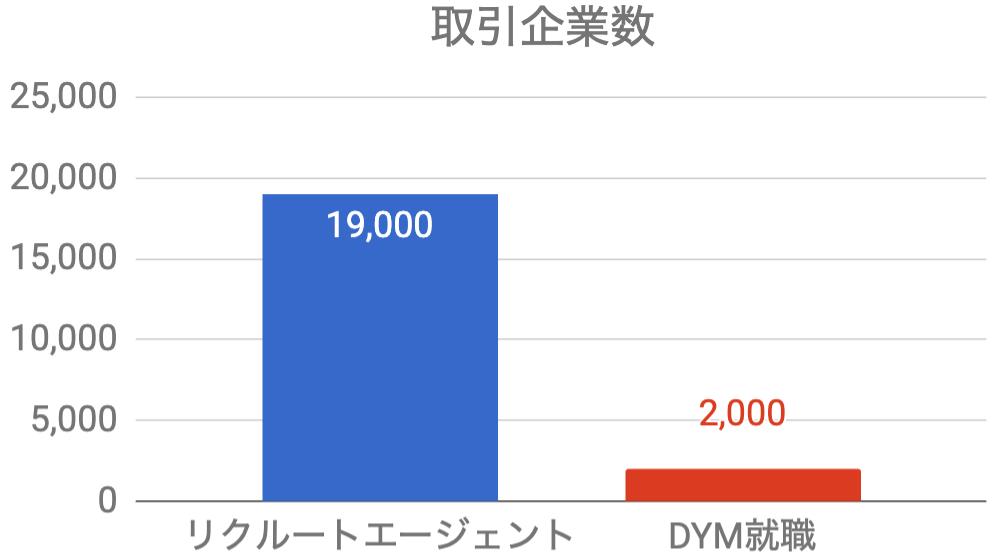 DYM就職 取引企業数