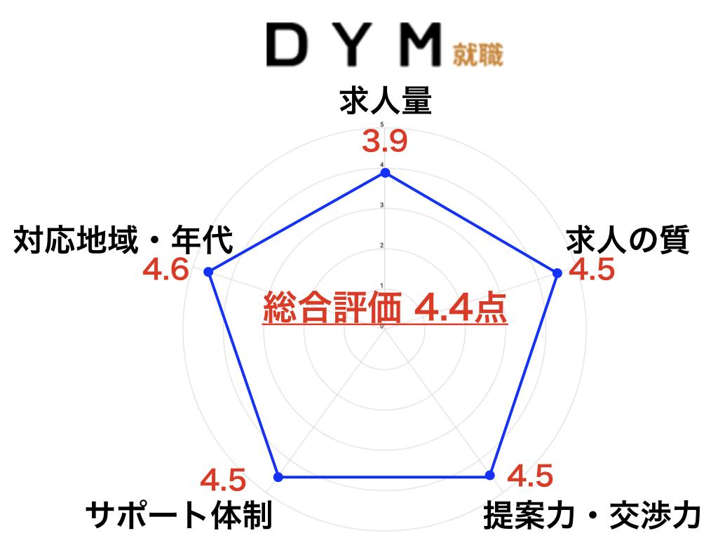DYM就職 概要 特徴