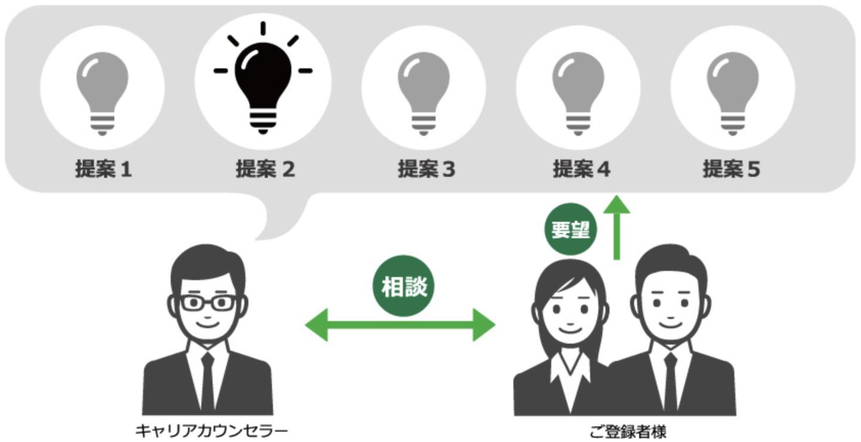 アージスジャパン キャリアカウンセラー 専任