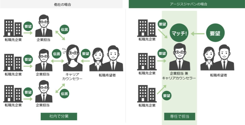 アージスジャパン 転職サポート 仕組み