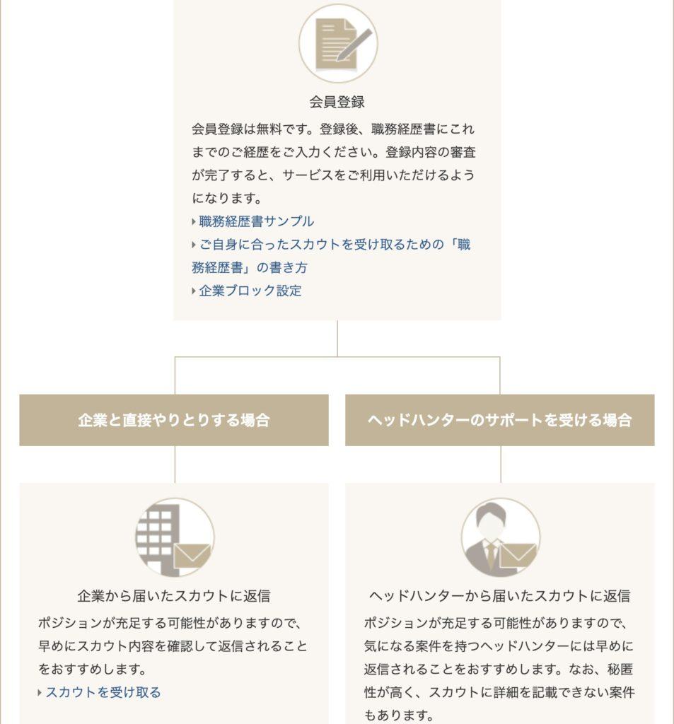 ビズリーチ 利用方法 2種類